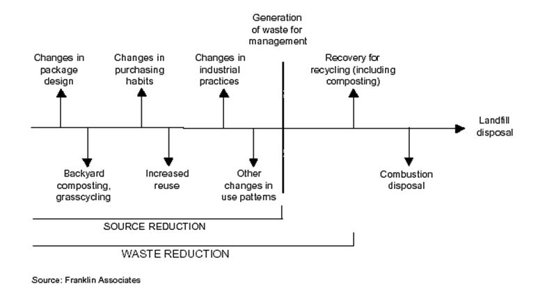 Introduction To Waste Prevention And Recycling